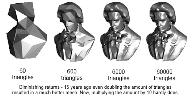 polygon-count-diminishing-returns-consoles